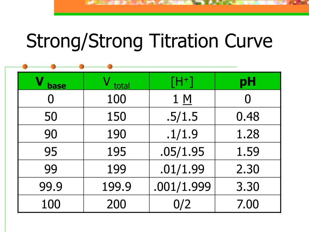 Strong/Strong Titration Curve