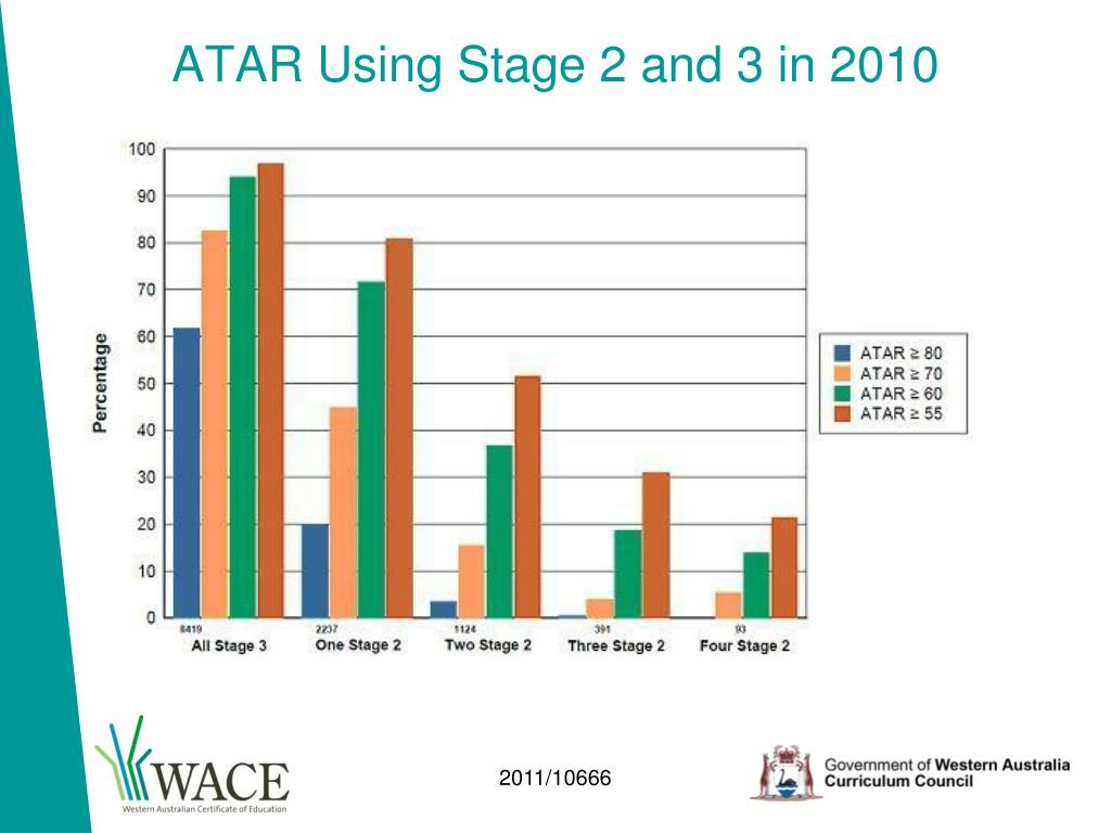 ATAR Using Stage 2 and 3 in 2010