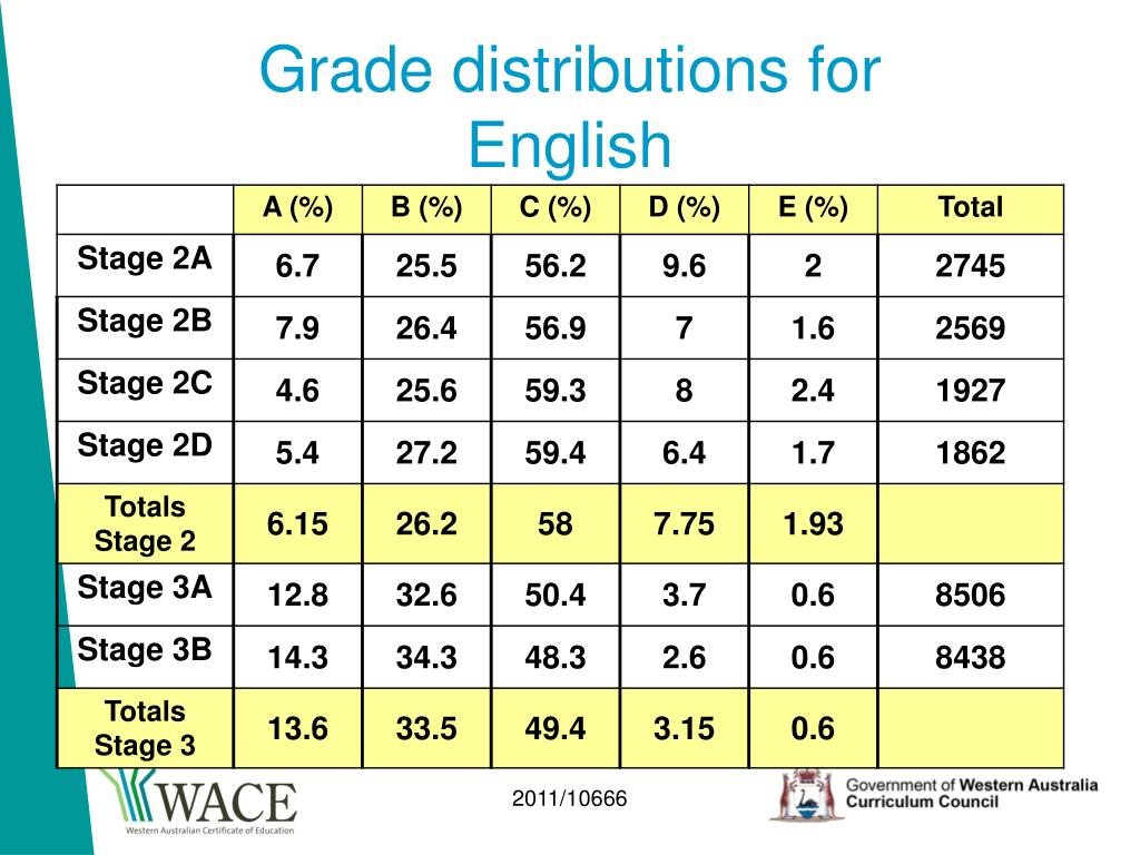 Grade distributions for