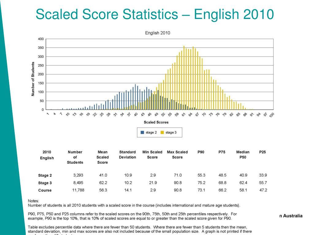 Scaled Score Statistics – English 2010