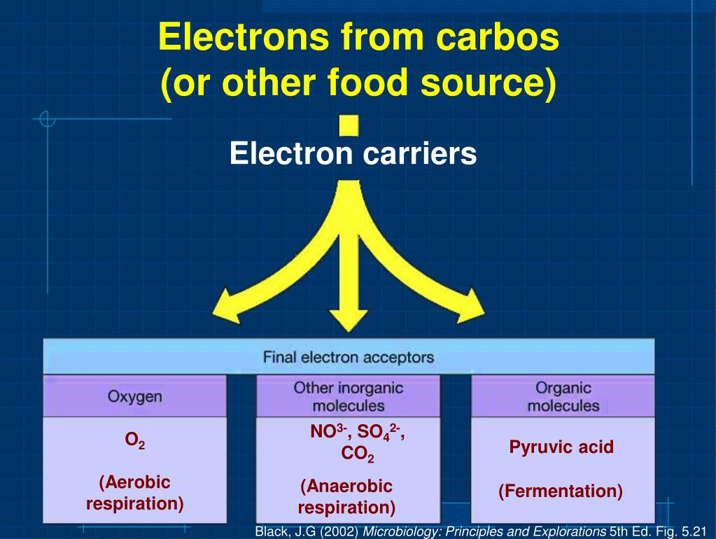 Electrons from carbos
