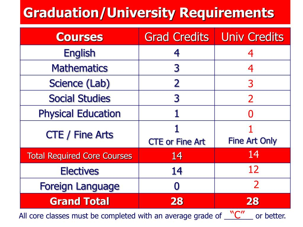 Graduation/University Requirements