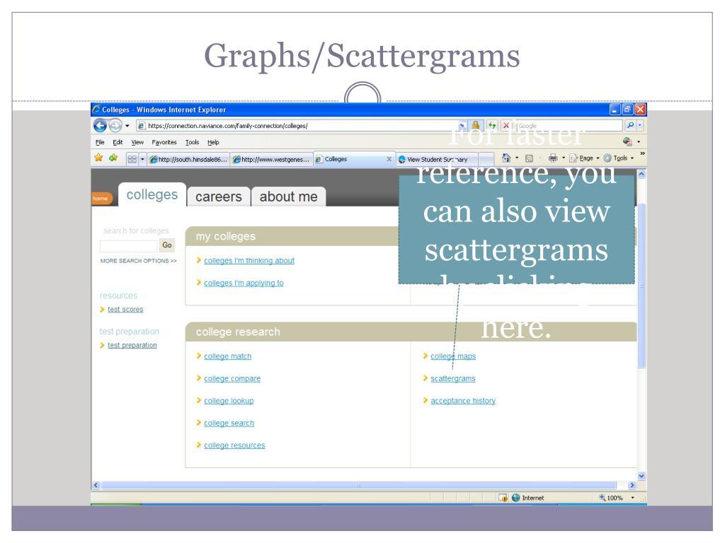 Graphs/Scattergrams