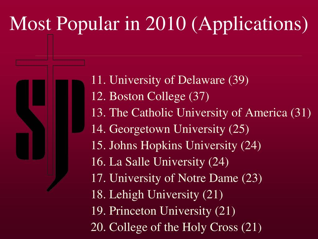 Most Popular in 2010 (Applications)