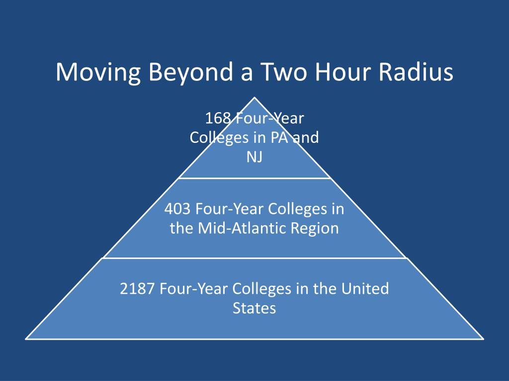 Moving Beyond a Two Hour Radius