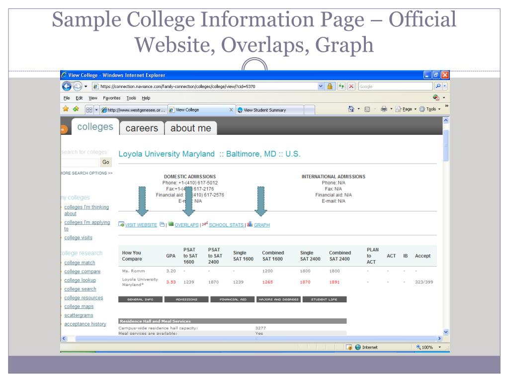 Sample College Information Page – Official Website, Overlaps, Graph