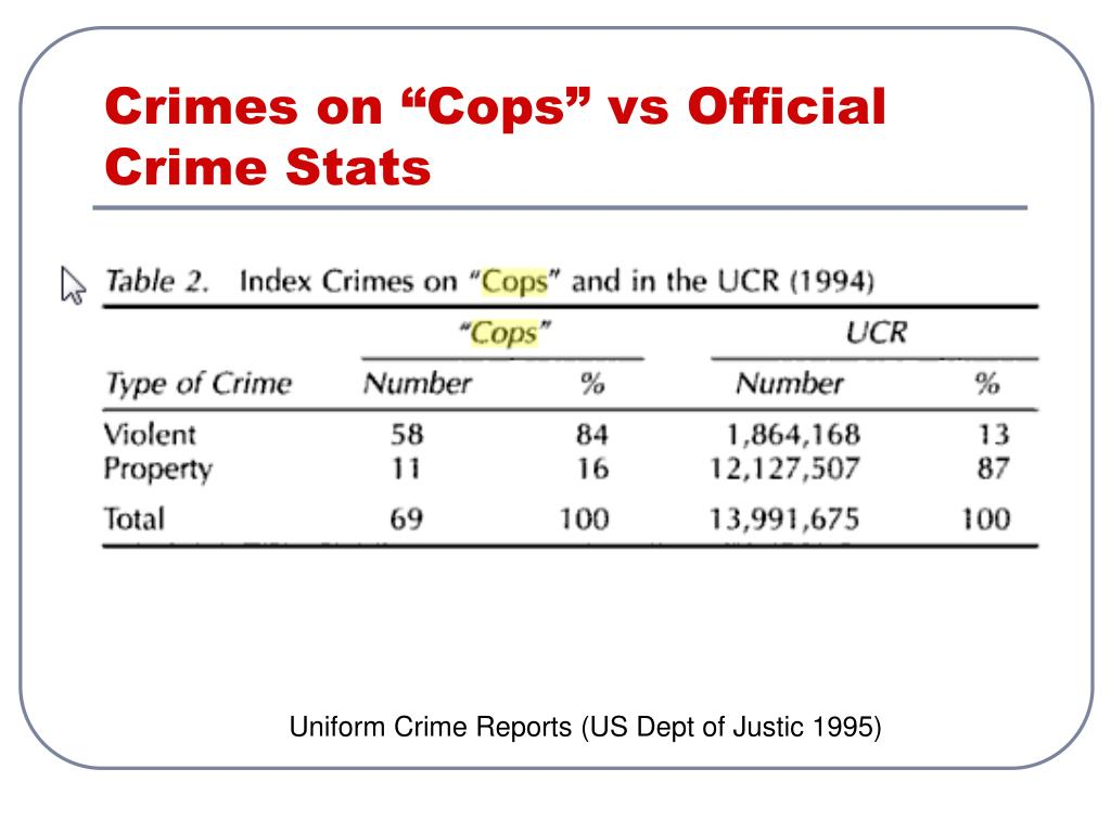 "Crimes on ""Cops"" vs Official Crime Stats"