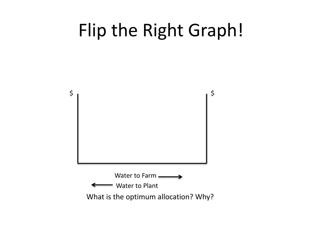 Flip the Right Graph!