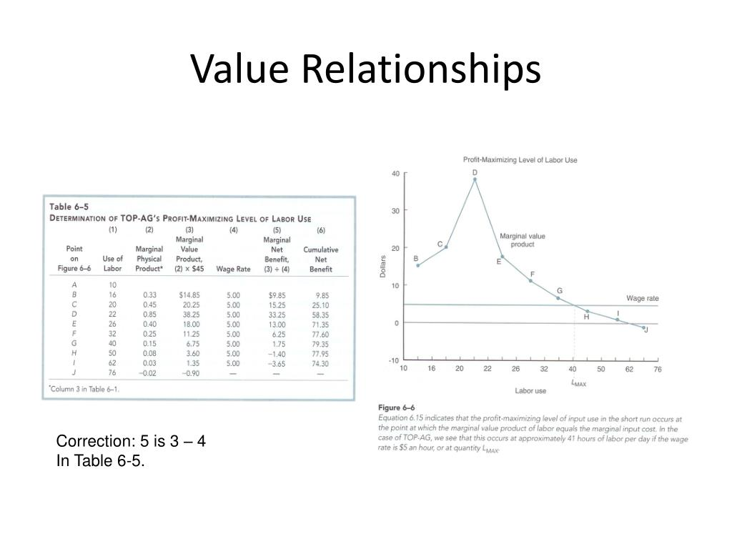 Value Relationships