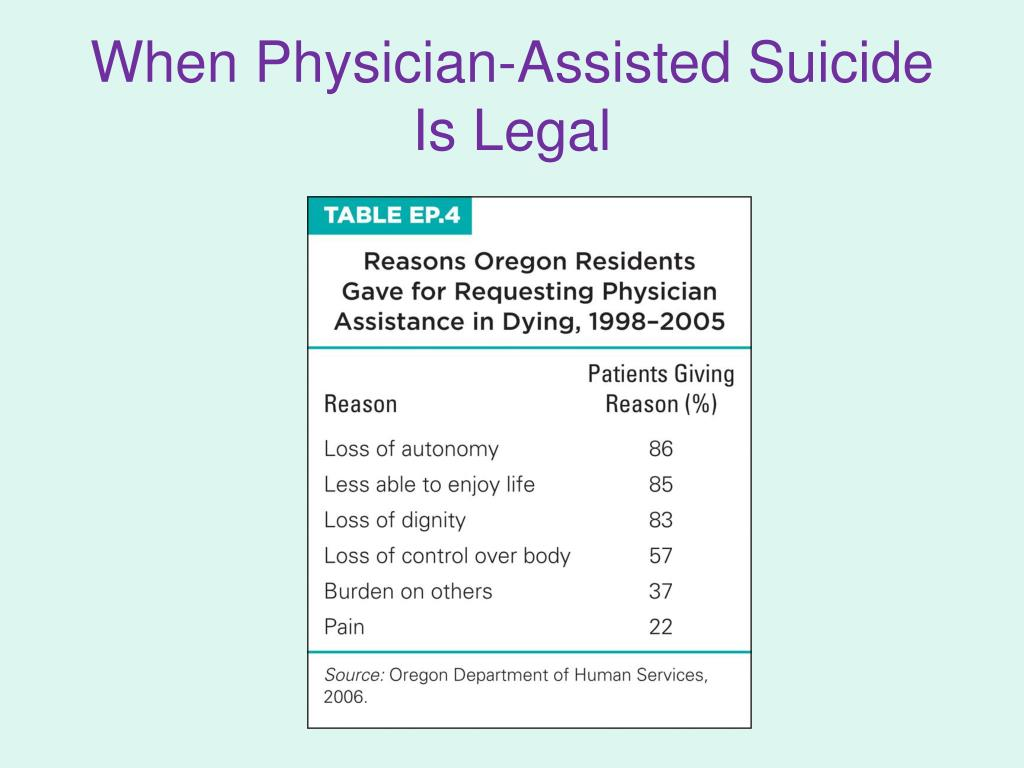 assisted suicide should legalized Assisted suicide should not be legalized throughout the course of history,  death and suffering have been a prominent topic of discussion among people.