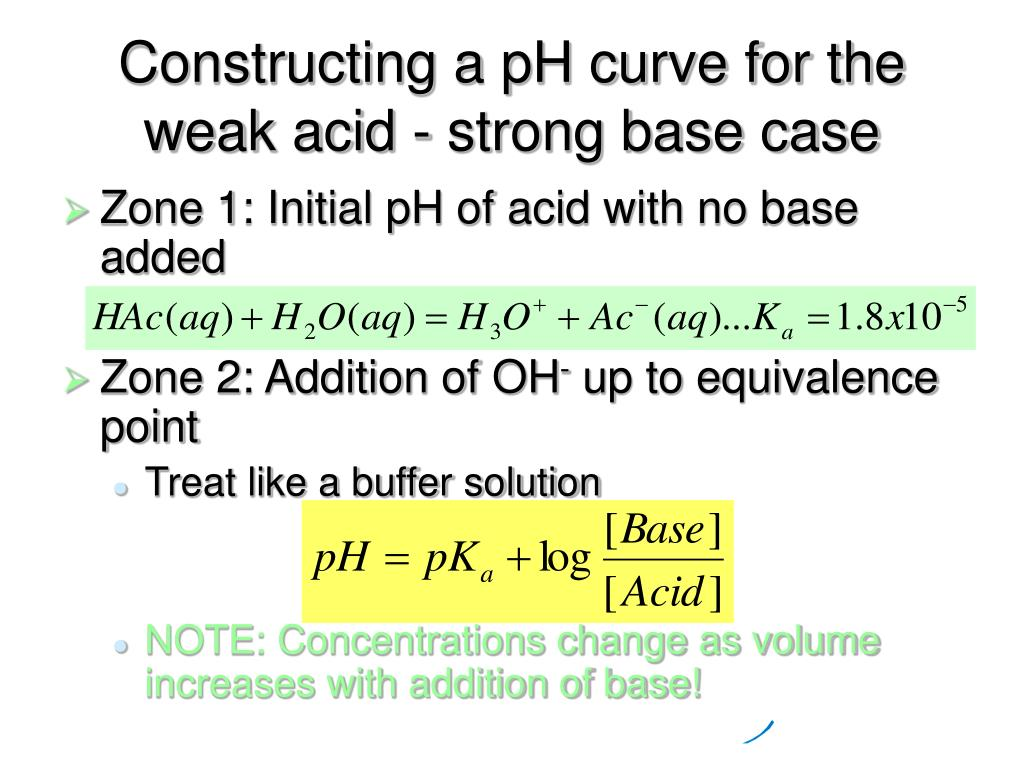Constructing a pH curve for the weak acid - strong base case