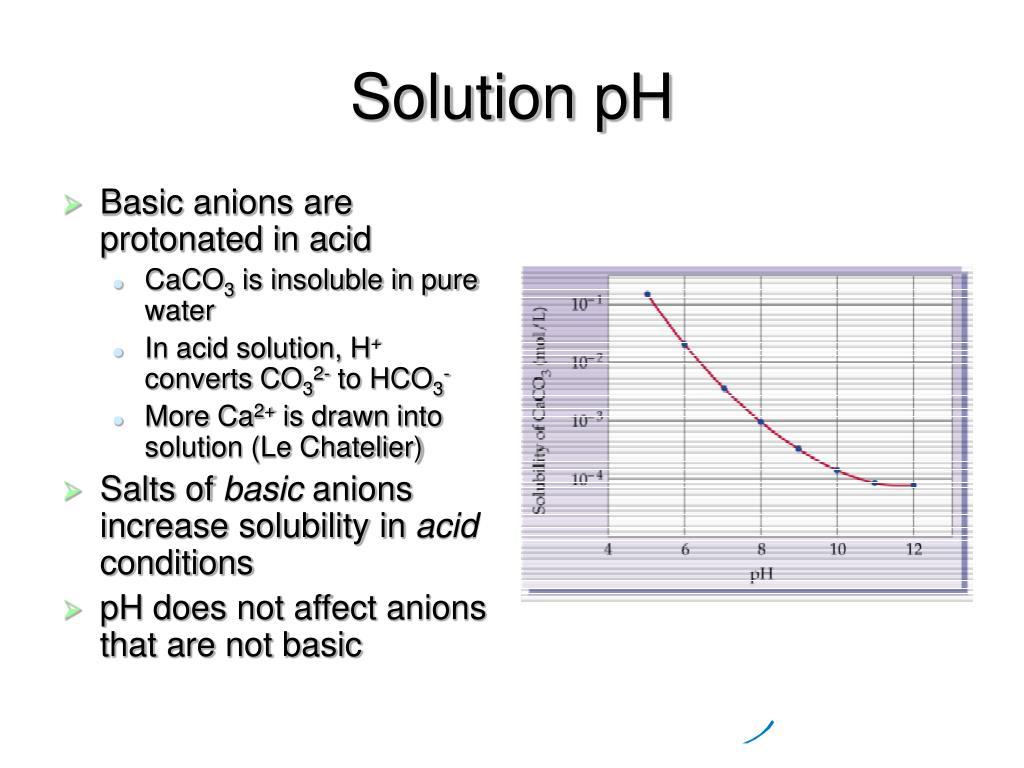 Solution pH