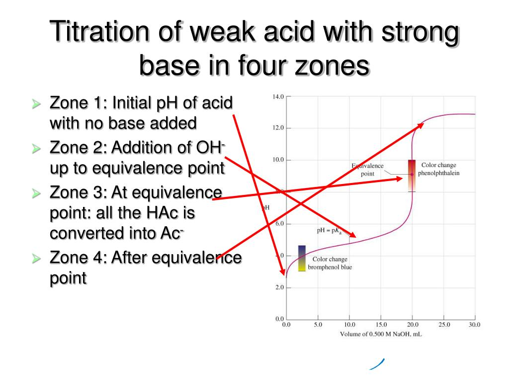 Titration of weak acid with strong base in four zones