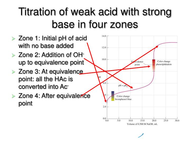 Titration of weak acid with strong base in four zones l.jpg