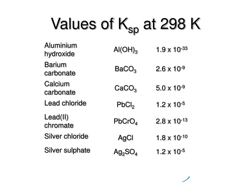 Values of K
