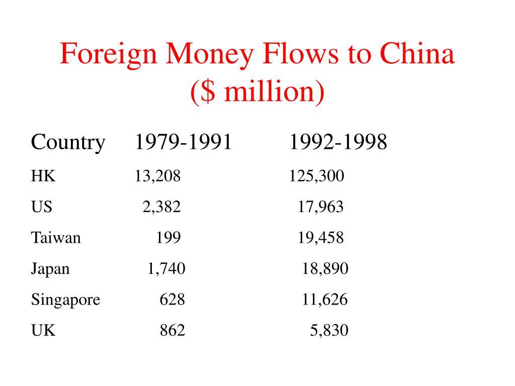 Foreign Money Flows to China ($ million)