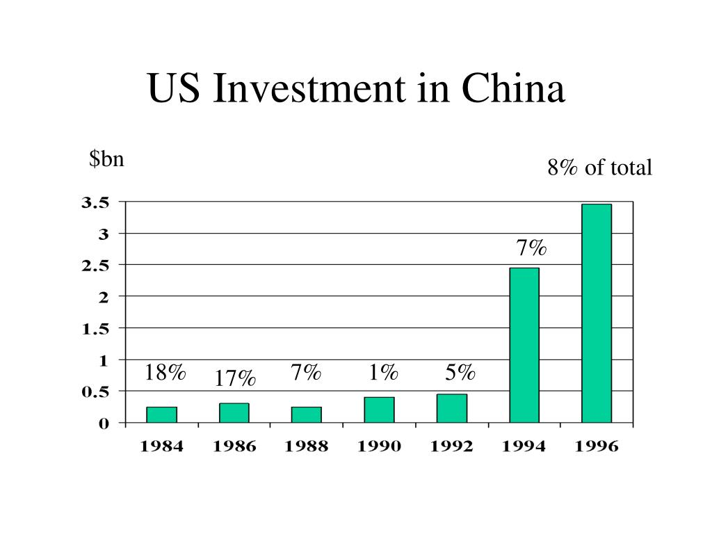 US Investment in China