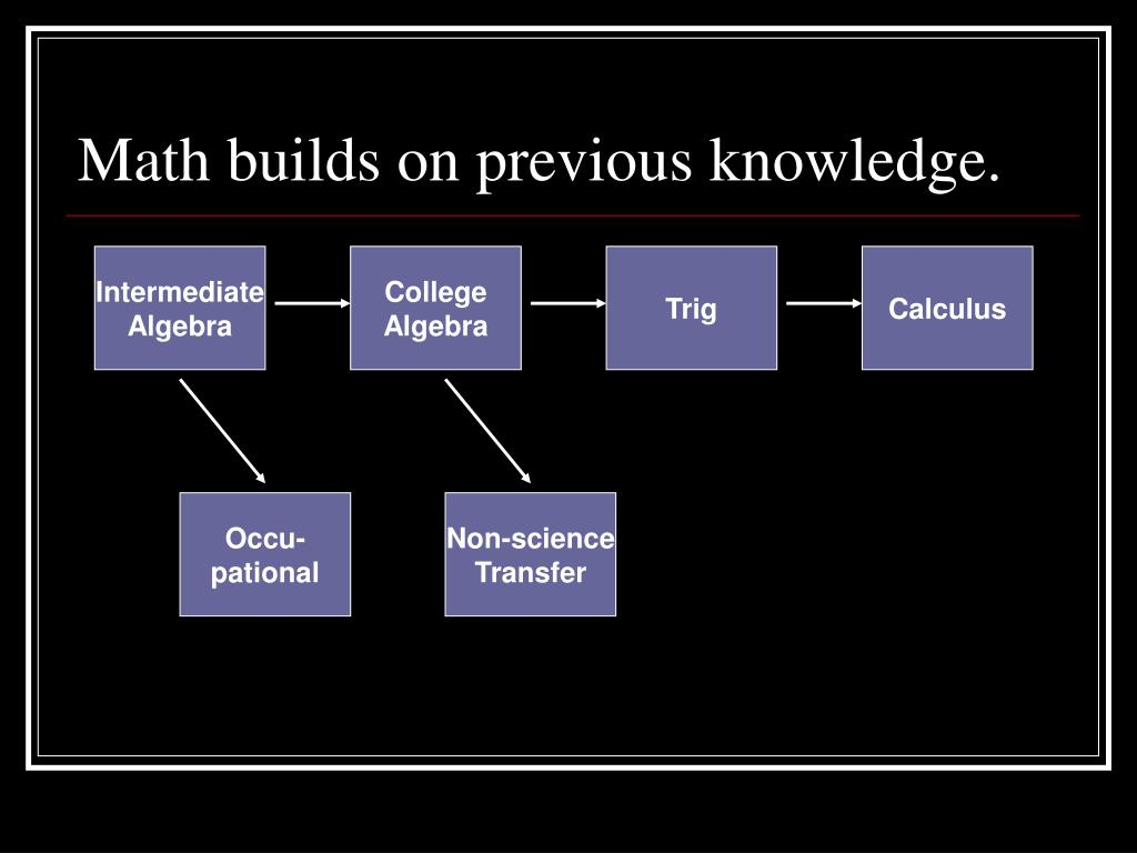 Math builds on previous knowledge.