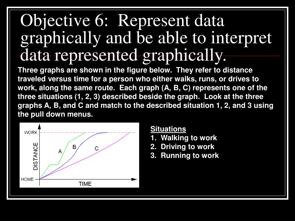 Objective 6:  Represent data graphically and be able to interpret data represented graphically.