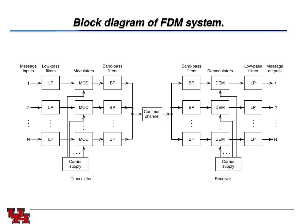 Block diagram of FDM system.