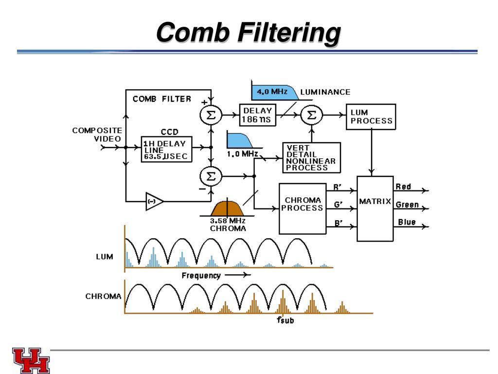 Comb Filtering