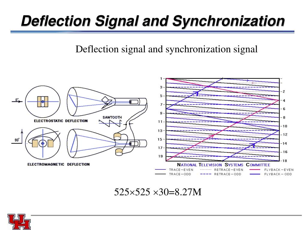 Deflection Signal and Synchronization