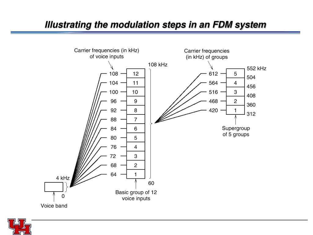 Illustrating the modulation steps in an FDM system