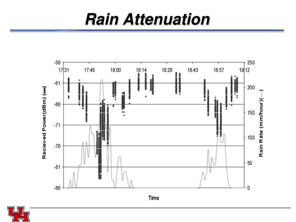 Rain Attenuation