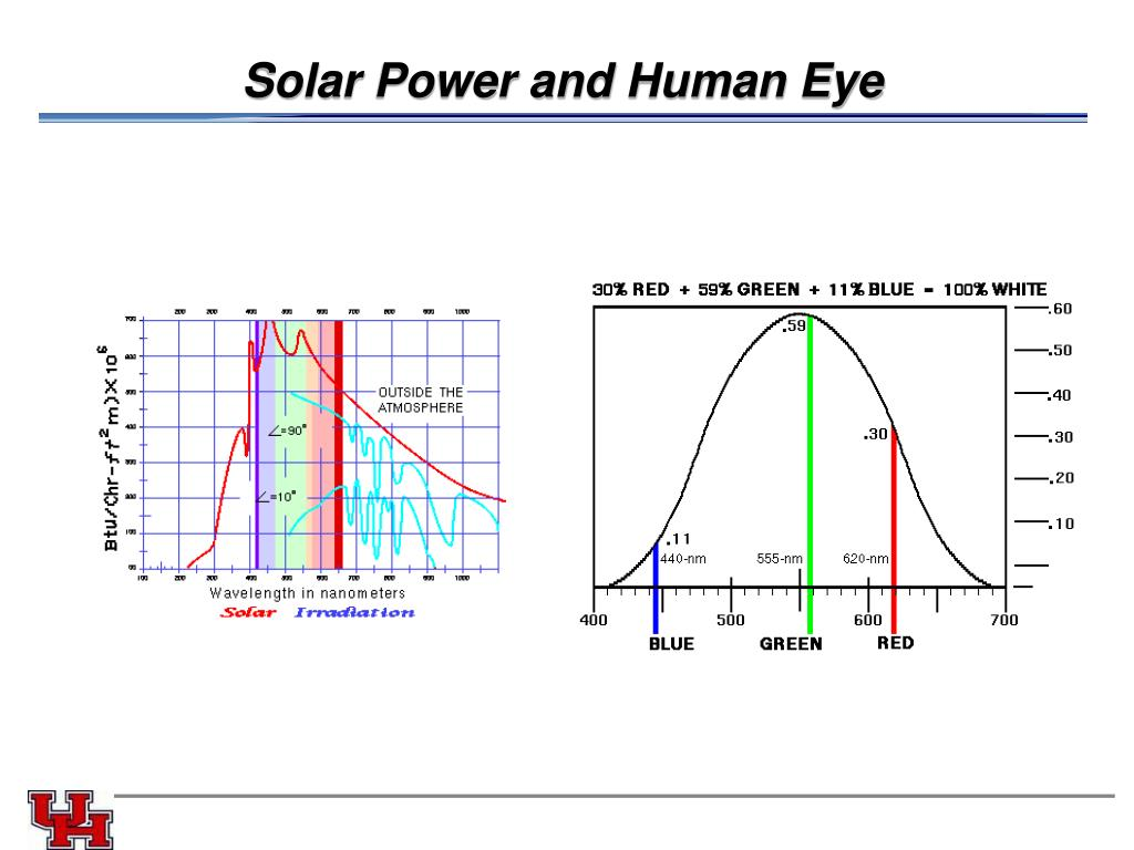 Solar Power and Human Eye