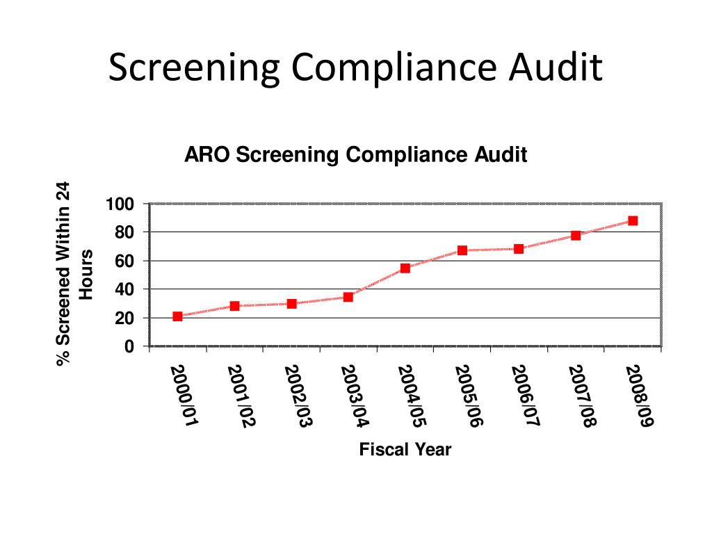 Screening Compliance Audit