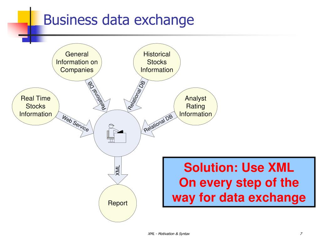 Business data exchange