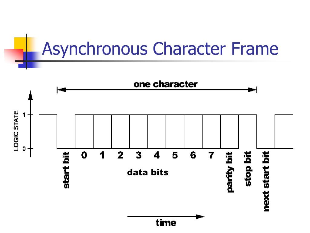 Asynchronous Character Frame