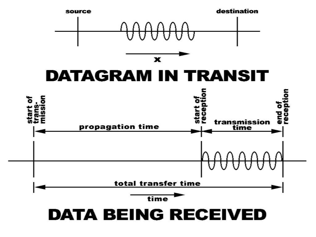 Bandwidth and Propagation Time