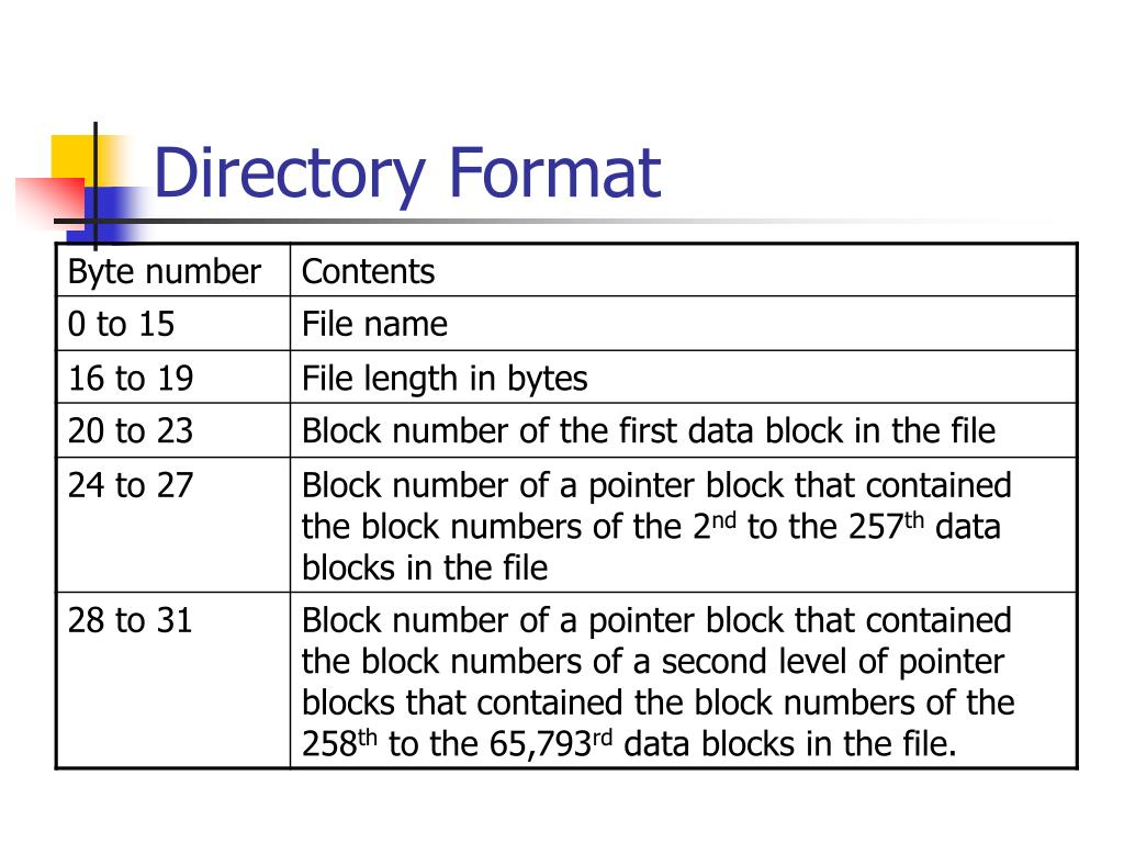 Directory Format