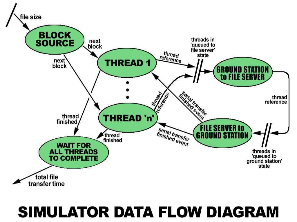 Simulator Data Flows