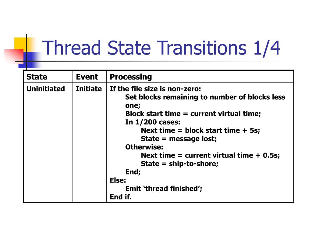 Thread State Transitions 1/4