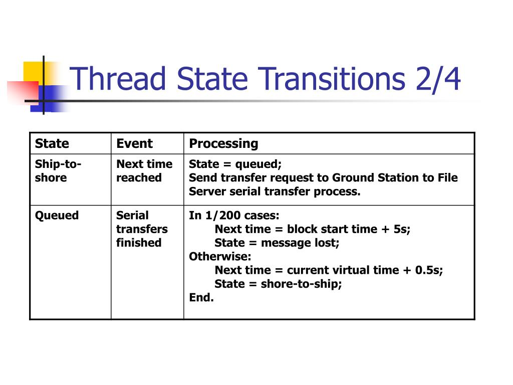 Thread State Transitions 2/4