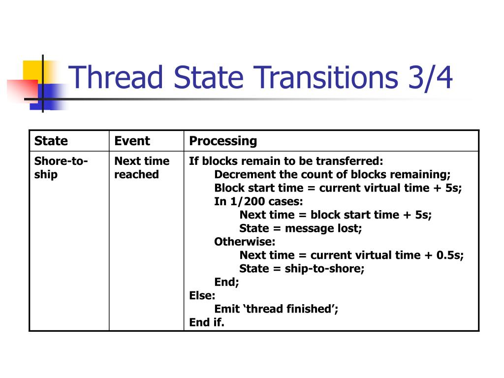 Thread State Transitions 3/4