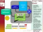 smart table model