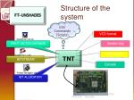 structure of the system