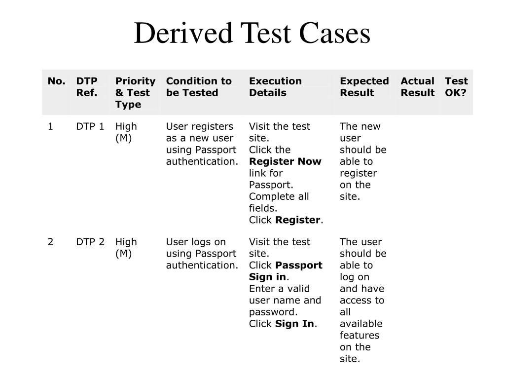 Derived Test Cases