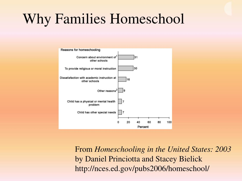Why Families Homeschool