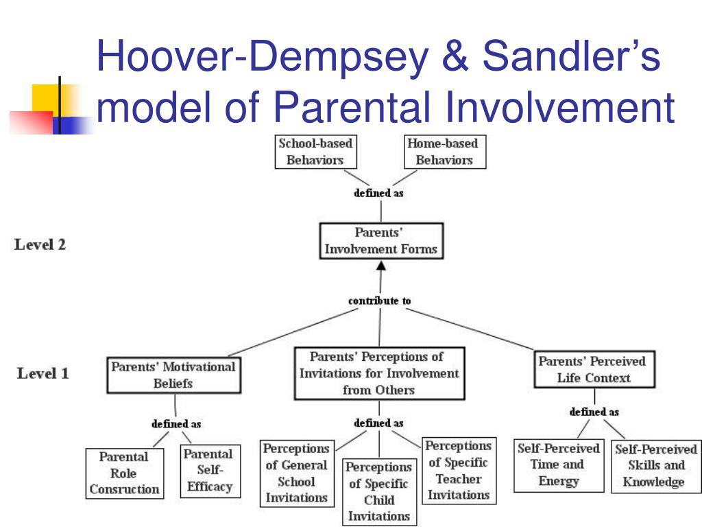 Hoover-Dempsey & Sandler's model of Parental Involvement