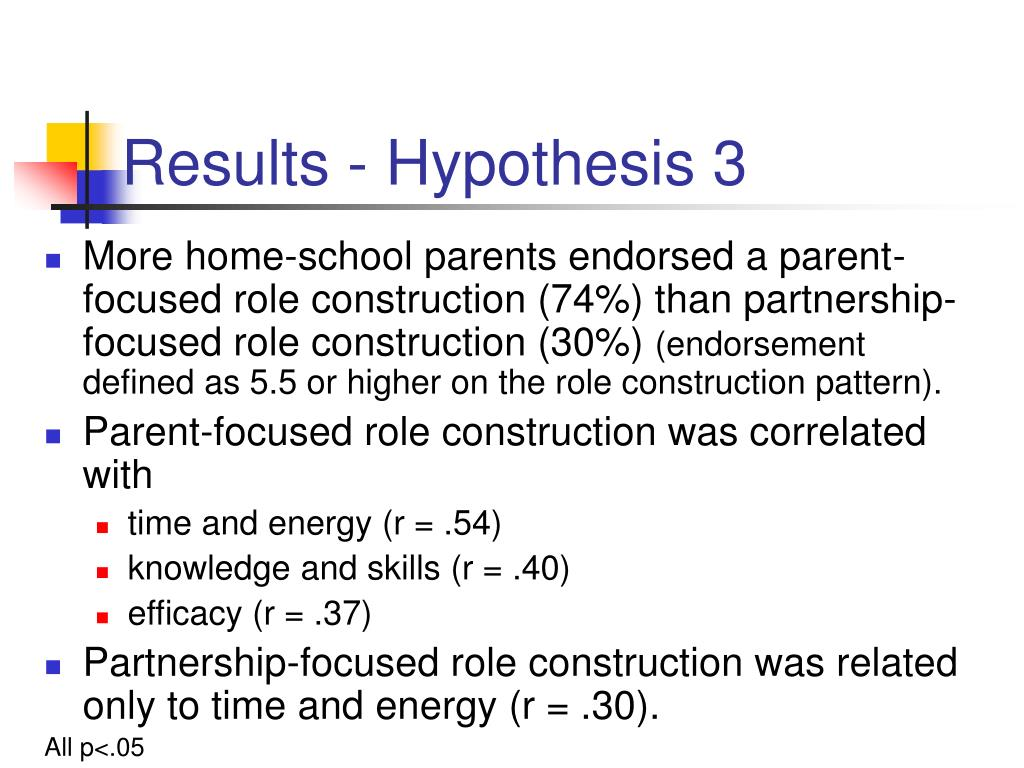 Results - Hypothesis 3