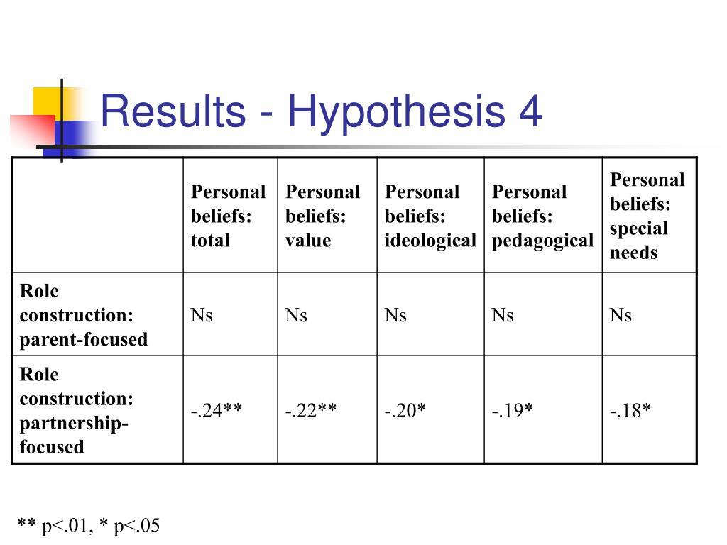 Results - Hypothesis 4