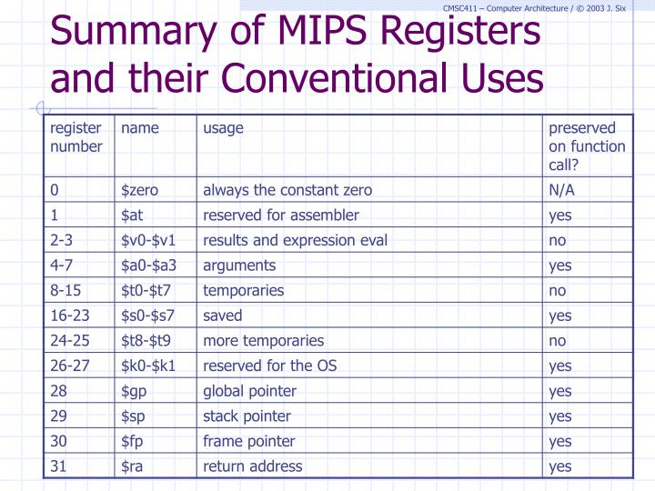 Summary of MIPS Registers and their Conventional Uses