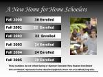 a new home for home schoolers