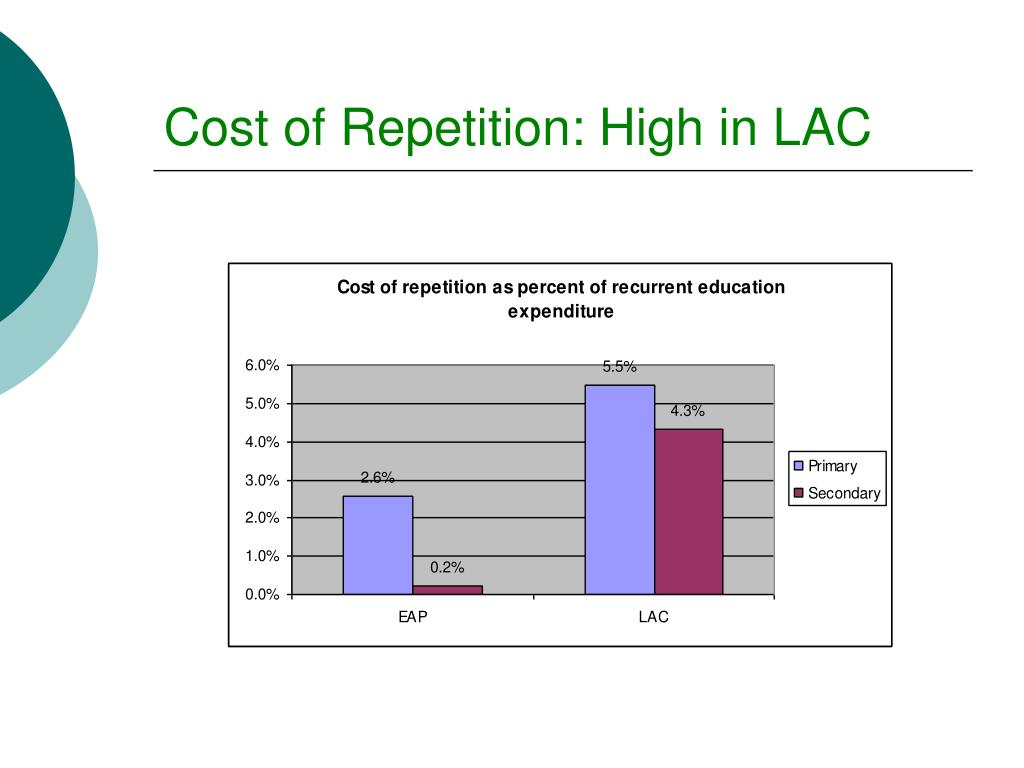 Cost of Repetition: High in LAC