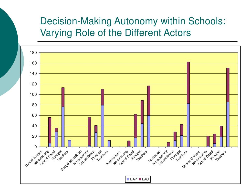 Decision-Making Autonomy within Schools: Varying Role of the Different Actors