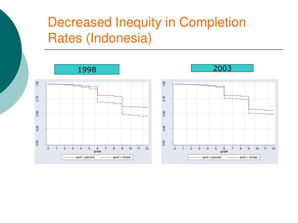 Decreased Inequity in Completion Rates (Indonesia)